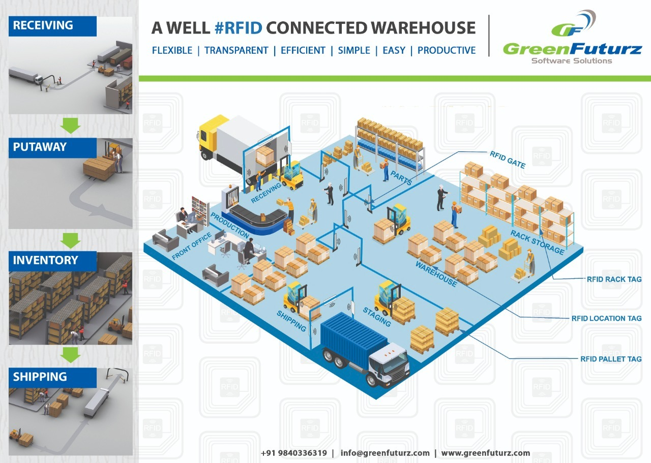 Greenfuturz RFID Solutions India